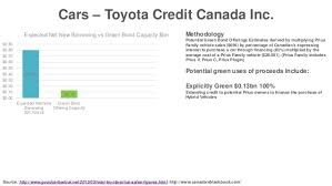 toyota finance canada login sizing the potential green bond market in canada