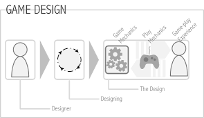 game design theory tools for game design game design theory