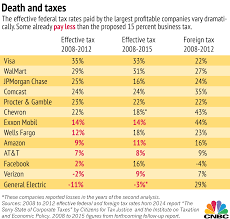 Macrs Depreciation Tables by These Companies Could Lose The Most From Trump U0027s Tax Plan