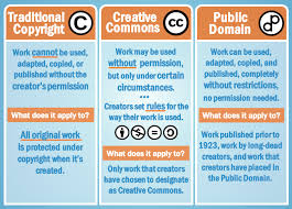 lesson 3 copyright and fair use ks3 ict
