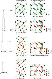 multinary wurtzite type oxide semiconductors present status and