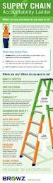 scm resume format best 25 supply chain ideas on pinterest supply chain management supply chain accountability ladder infographic