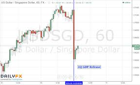 Usd To Sgd Eur Sgd Chart