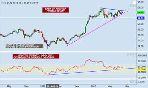 bac price quote bank of america charting the path higher bank of america