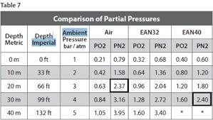 depth and table nitrogen exposure limits and equivalent air depth ead sdi tdi