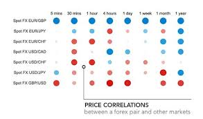 forex pairs correlation table forex fundamental data live prices and tools ig forex