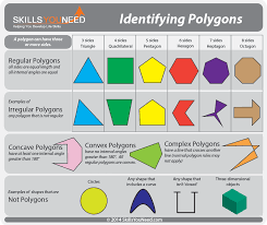 How To Calculate Interior Angles Of An Irregular Polygon Properties Of Polygons Skillsyouneed