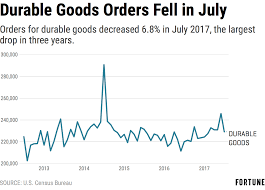 when is black friday in july low boeing orders caused 6 8 dip in july durable goods