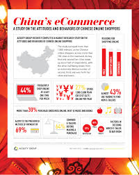 Chinese Study by Infographic China U0027s Commerce Opportunity Acquity Group Blog