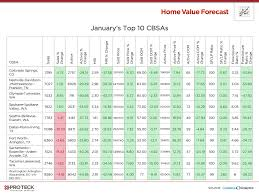 top 10 real estate markets 2017 amount of available housing declining throughout u s