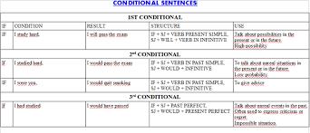 english for eso and bachillerato the three conditional sentences