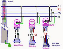 que es layout ingenieria que significa trifásica bifásica y monofásica ingeniería