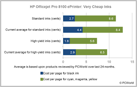 hp officejet pro 8100 eprinter review fast inexpensive operation