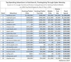 top paid search advertisers thanksgiving through cyber monday