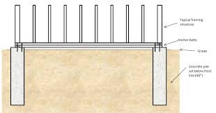 different types of house foundations concrete foundation cost estimator how to build slab or repair the