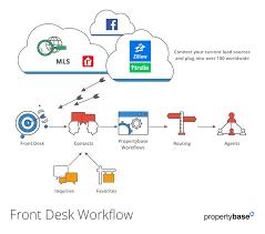 Front Desk Help Front Desk Lead Capture Automation Portals Email Parsing