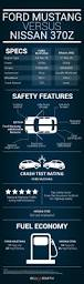 nissan 370z in winter ford mustang versus nissan 370z infographic bill barth ford
