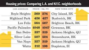 a manhattan studio costs how much what your l a money could buy