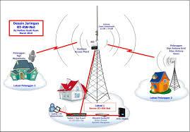 membuat rt rw net membangun sebuah rt rw net dengan mikrotik sutono indonesia