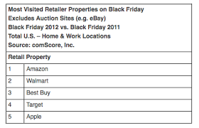 target hours black friday 2012 black friday sales top 1 billion as web prepares for even bigger