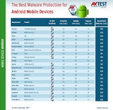 best antivirus for android phone best antivirus for android phones malwaretips