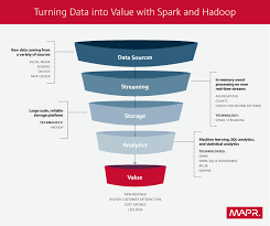 pattern analysis hadoop hadoop and spark a match made in big data heaven dataconomy