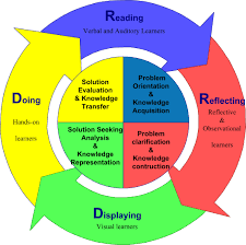publicationshare open access elearning articles distance