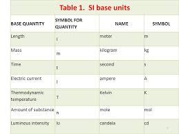 Si Units Table 1 Unit 3 2 Science Unit 3 1 B 3 Lecture 1 Unit 3 1 B Contents