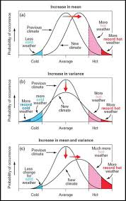 The Amount Of Light And Temperature Are Examples Of Temperature Climate Education Modules For K 12