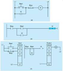 plc control systems u0026 automation introduction