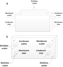 water free full text advances in membrane distillation for