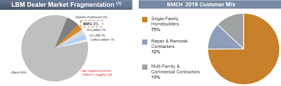 bmc stock holdings bmch u2013 pro sales and oh canada