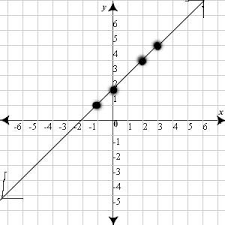 coordinate plane graphing harmon middle school plotting points on a coordinate plane