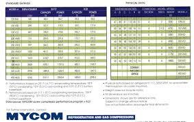 genemco sells used mycom compressors mycom ammonia compressor