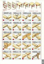 Wooden Table Top View Png Reference The Ultimate Wood Joint Visual Reference Guide Core77