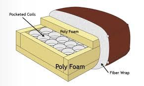Cushion Padding Materials Sofas Center 35 Unbelievable Sofa Cushion Foam Images