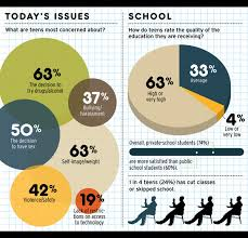 school yearbook companies infographic survey actual world problems vs school problems