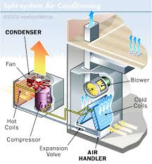 how air conditioners work window and split system ac units