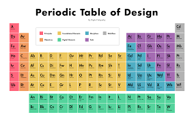 who developed modern periodic table the periodic table of design invision blog