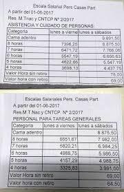 aumento el salario para empleadas domesticas 2016 en uruguay el aumento a las empleadas domesticas fue homologado diario