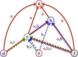 Multiplex Definition Multiplex Flows In Citation Networks Applied Network Science