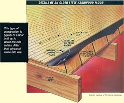 Hardwood Floor Installation Tips Squeak Relief Faq S And Installation Tips Squeakyfloor