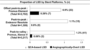 predictors and long term clinical outcome of longitudinal stent