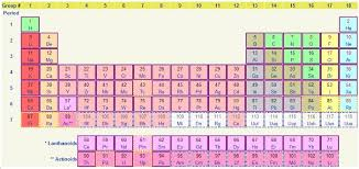 Online Periodic Table by Periodic Table Classification Tutorsonnet