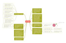 quality mind maps solution conceptdraw com