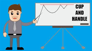 technical analysis pattern recognition cup and handle pattern recognition and chart analysis