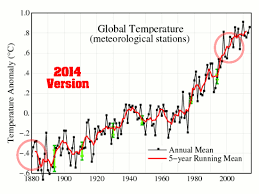 average global temperature by year table alterations to climate data the deplorable climate science blog