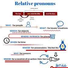 relative pronouns grammar rules u0026 exercises pinterest
