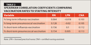effects of staffing and regional location on influenza and