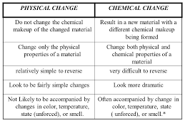 chapter 3 physical and chemical properties physical and chemical